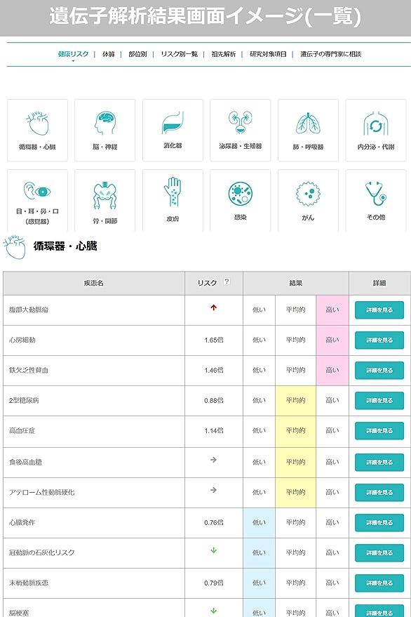 解析 サービス 遺伝子 日本初となるゲノム解析サービス「ジーンクエスト」